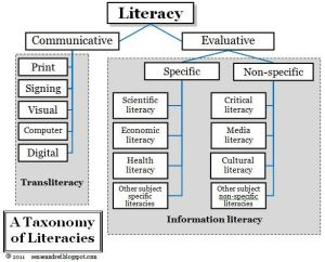 A Taxonomy of Literacies