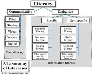 A Taxonomy of Literacies